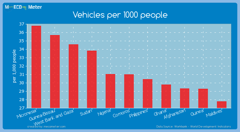 Vehicles per 1000 people of Comoros