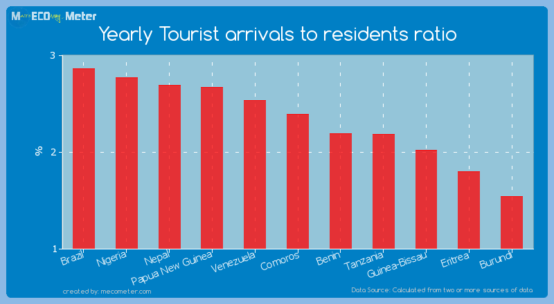 Yearly Tourist arrivals to residents ratio of Comoros
