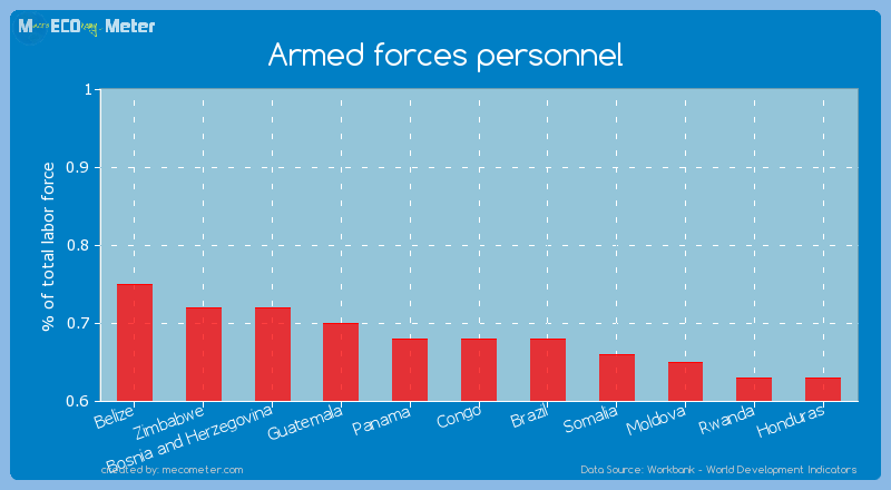 Armed forces personnel of Congo
