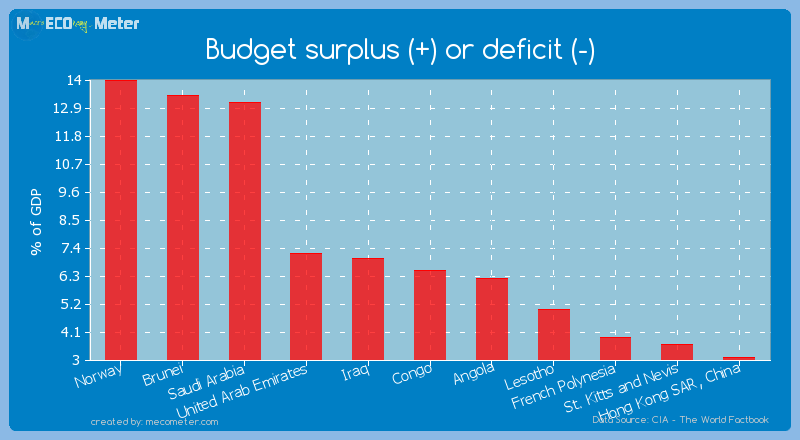 Budget surplus (+) or deficit (-) of Congo