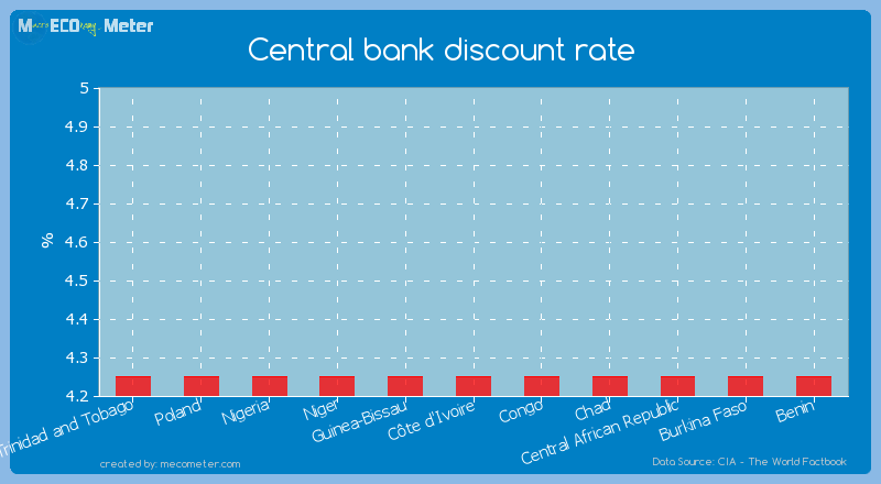 Central bank discount rate of Congo