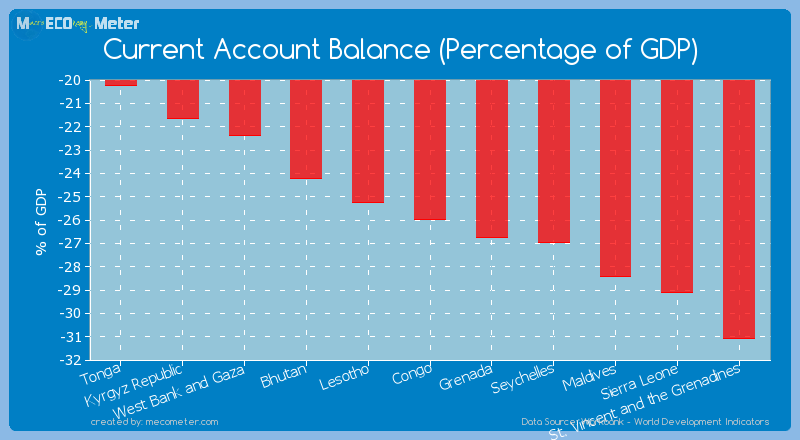 Current Account Balance (Percentage of GDP) of Congo