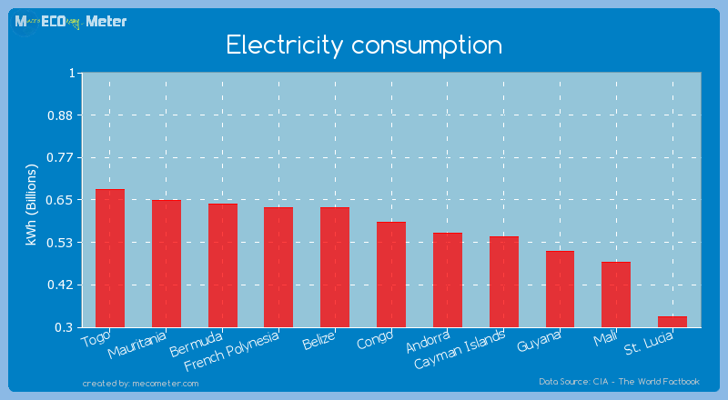 Electricity consumption of Congo