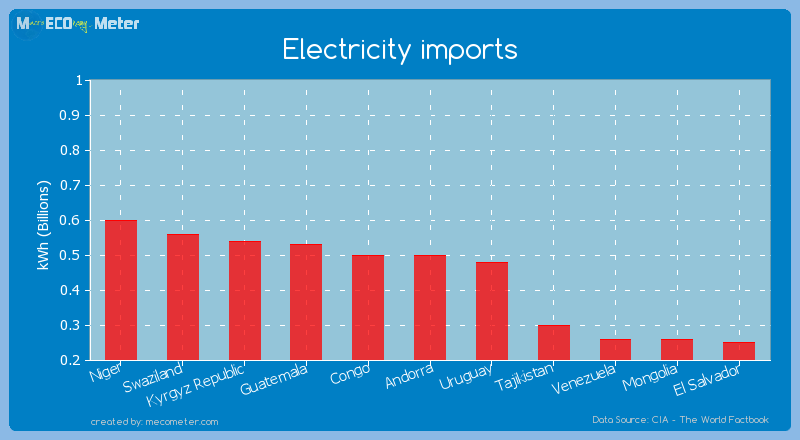 Electricity imports of Congo