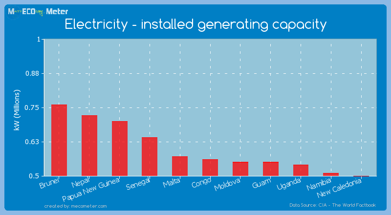 Electricity - installed generating capacity of Congo