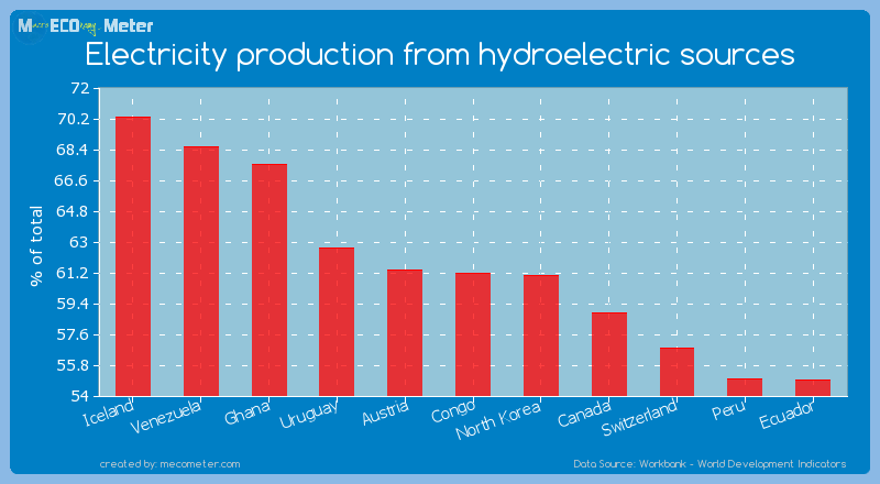 Electricity production from hydroelectric sources of Congo