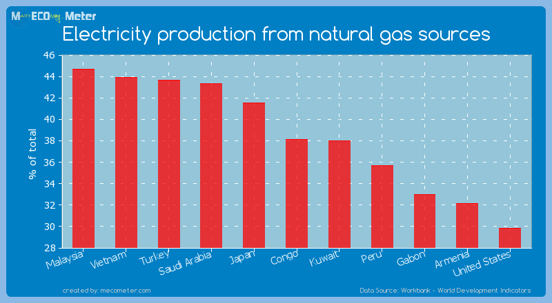 Electricity production from natural gas sources of Congo