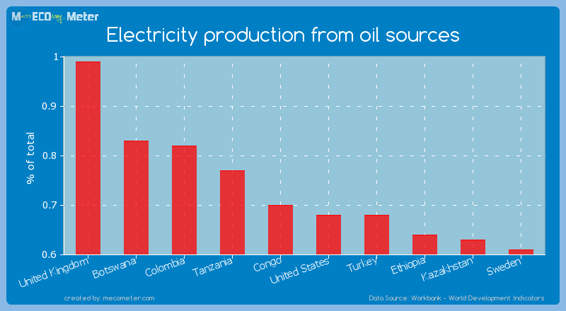 Electricity production from oil sources of Congo