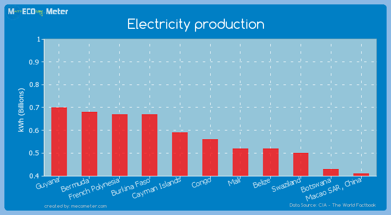 Electricity production of Congo