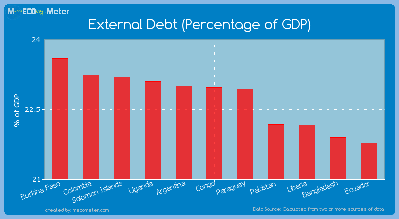 External Debt (Percentage of GDP) of Congo