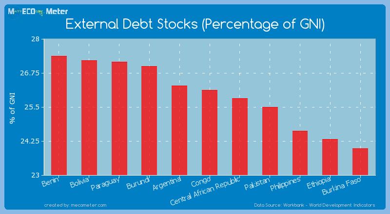 External Debt Stocks (Percentage of GNI) of Congo