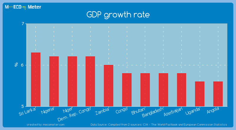 GDP growth rate of Congo