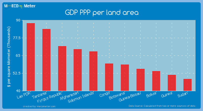 GDP PPP per land area of Congo
