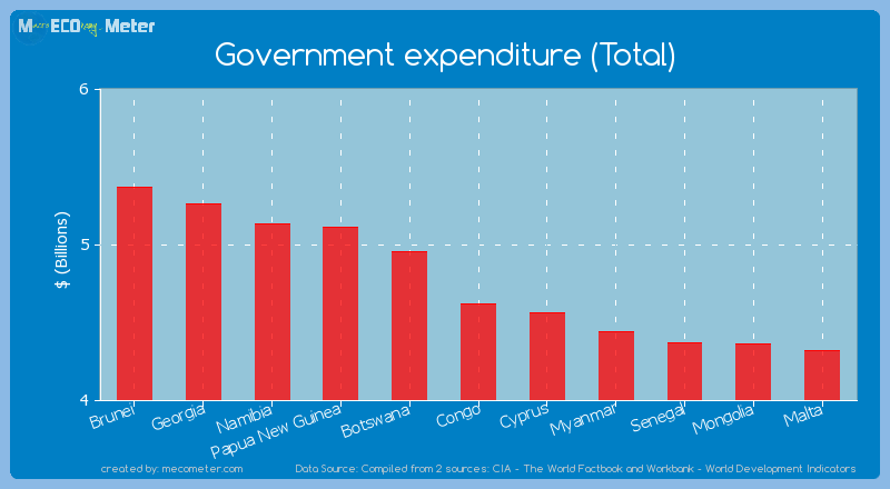 Government expenditure (Total) of Congo