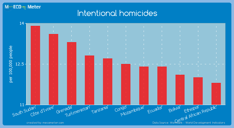 Intentional homicides of Congo