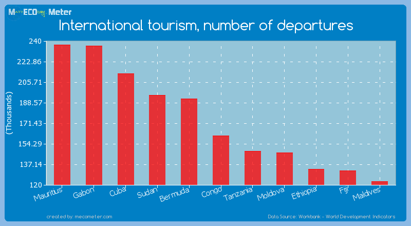 International tourism, number of departures of Congo