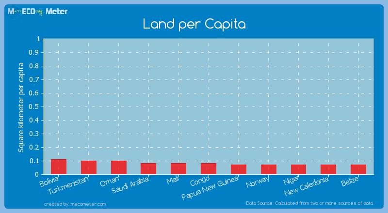 Land per Capita of Congo
