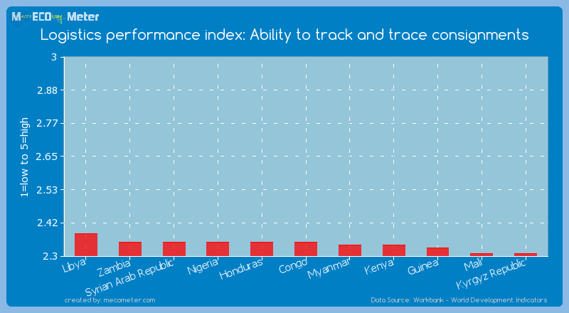 Logistics performance index: Ability to track and trace consignments of Congo