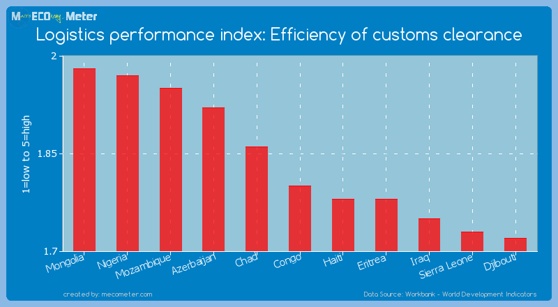 Logistics performance index: Efficiency of customs clearance of Congo