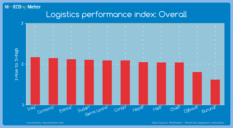 Logistics performance index: Overall of Congo