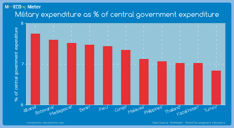 Military expenditure as % of central government expenditure of Congo