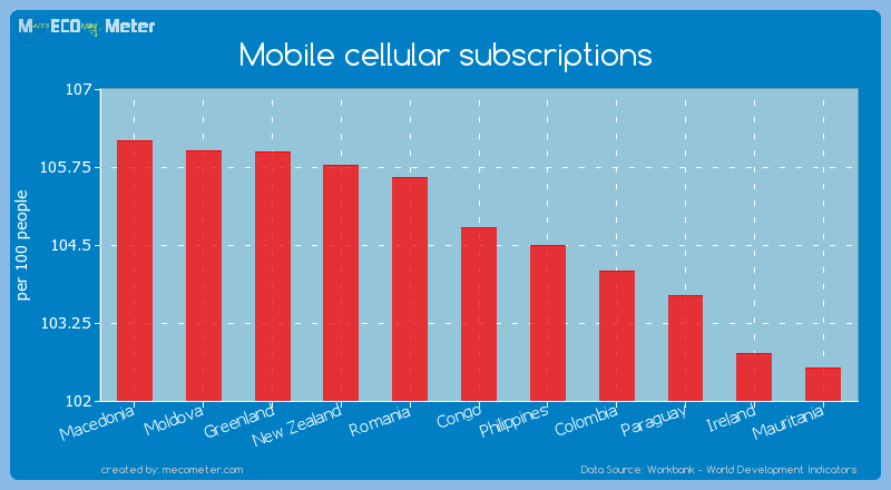 Mobile cellular subscriptions of Congo