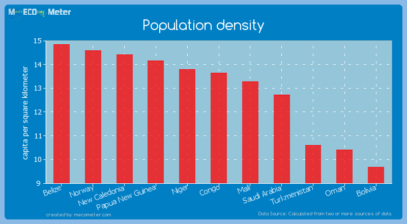 Population density of Congo
