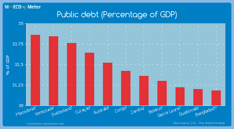 Public debt (Percentage of GDP) of Congo