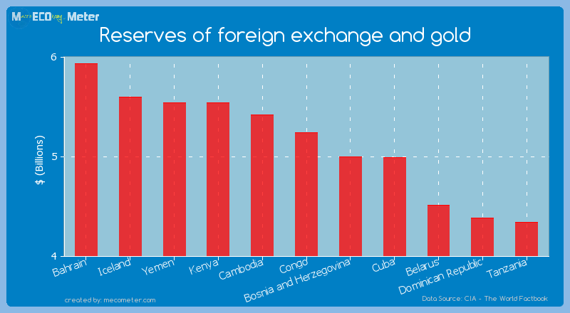 Reserves of foreign exchange and gold of Congo