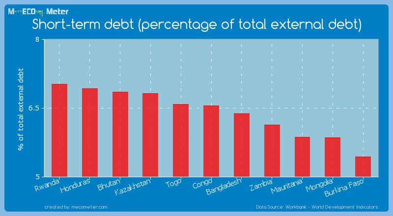 Short-term debt (percentage of total external debt) of Congo
