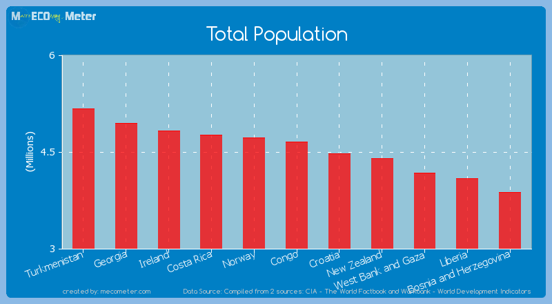 Total Population of Congo
