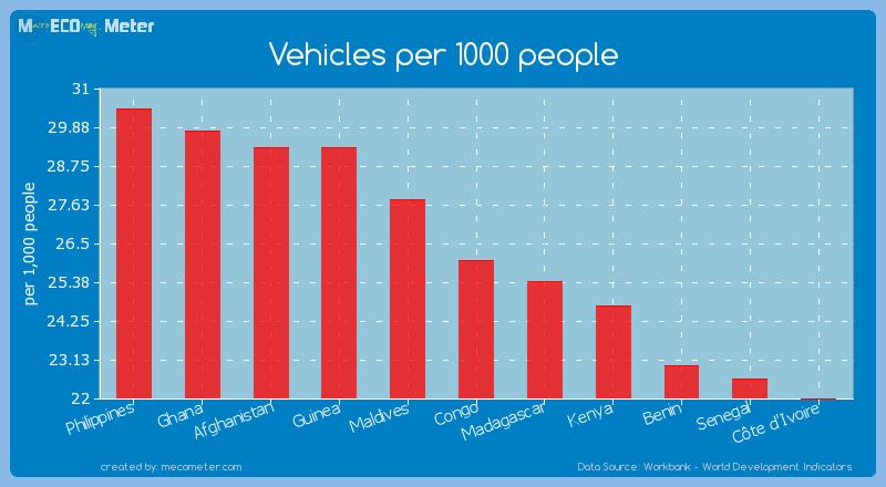 Vehicles per 1000 people of Congo