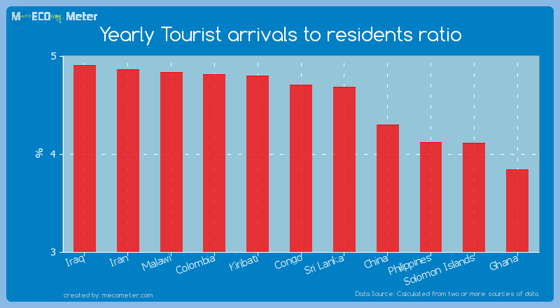 Yearly Tourist arrivals to residents ratio of Congo