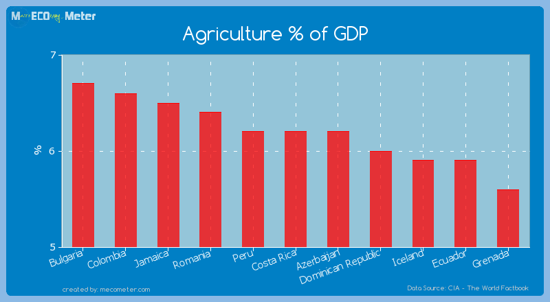 Agriculture % of GDP of Costa Rica