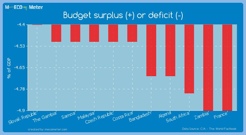 Budget surplus (+) or deficit (-) of Costa Rica