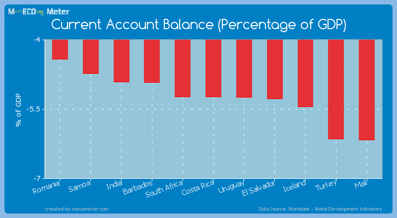 Current Account Balance (Percentage of GDP) of Costa Rica