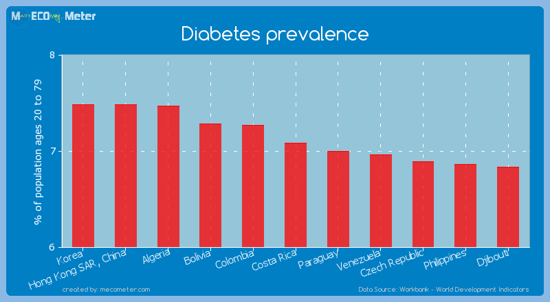 Diabetes prevalence of Costa Rica