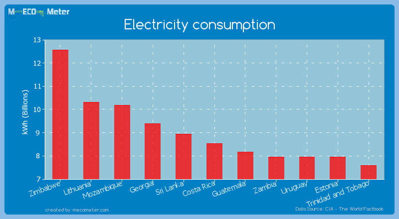 Electricity consumption of Costa Rica