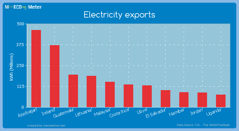 Electricity exports of Costa Rica
