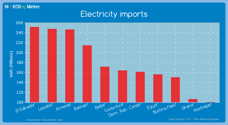 Electricity imports of Costa Rica