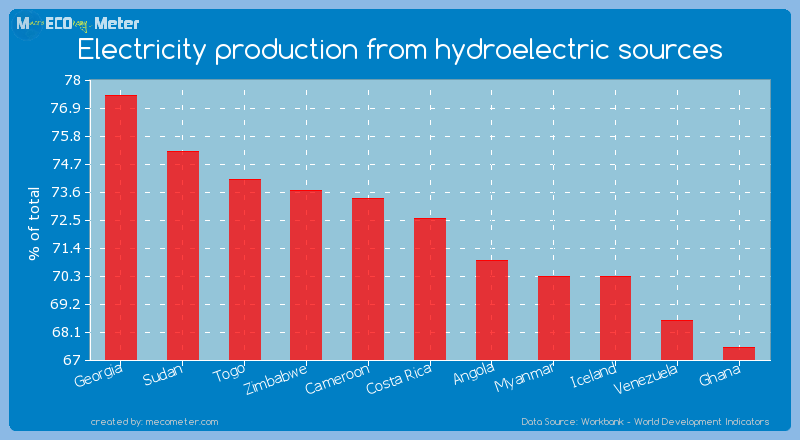 Electricity production from hydroelectric sources of Costa Rica