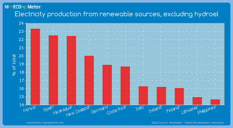 Electricity production from renewable sources, excluding hydroel of Costa Rica