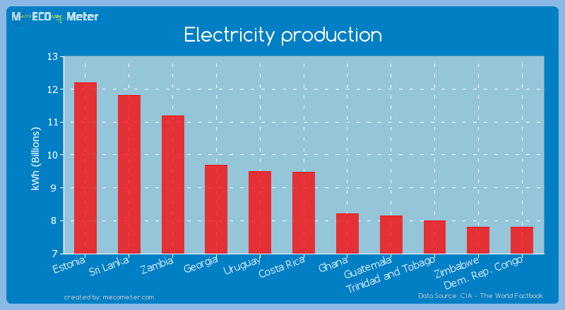 Electricity production of Costa Rica
