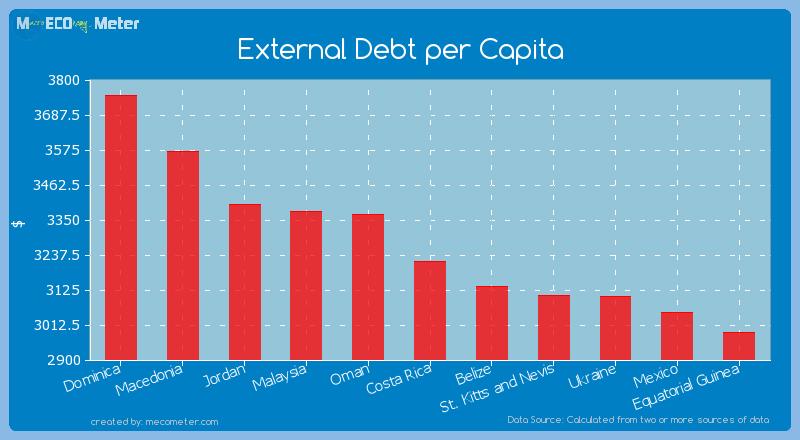 External Debt per Capita of Costa Rica