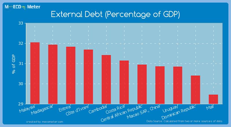 External Debt (Percentage of GDP) of Costa Rica