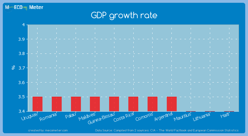 GDP growth rate of Costa Rica