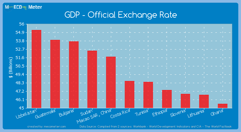 GDP - Official Exchange Rate of Costa Rica