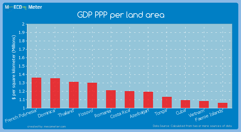GDP PPP per land area of Costa Rica