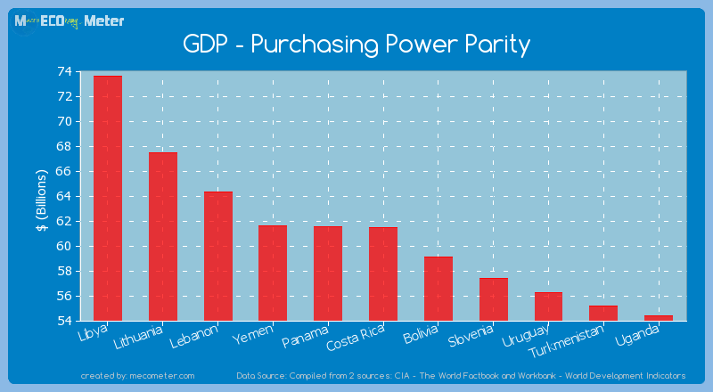 GDP - Purchasing Power Parity of Costa Rica