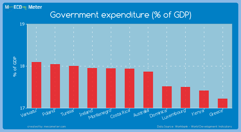 Government expenditure (% of GDP) of Costa Rica